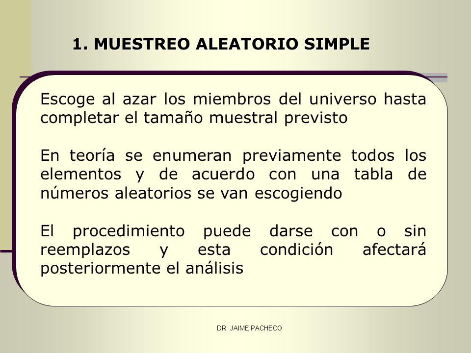 DR. JAIME PACHECO 1. MUESTREO ALEATORIO SIMPLE Escoge al azar los miembros del universo hasta completar el tamaño muestral previsto En teoría se enume