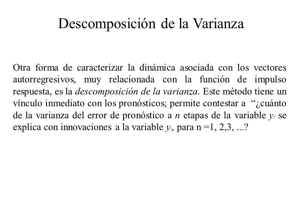 Descomposición de la Varianza Otra forma de caracterizar la dinámica asociada con los vectores autorregresivos, muy relacionada con la función de impu