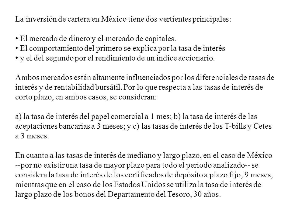 La inversión de cartera en México tiene dos vertientes principales: El mercado de dinero y el mercado de capitales. El comportamiento del primero se e