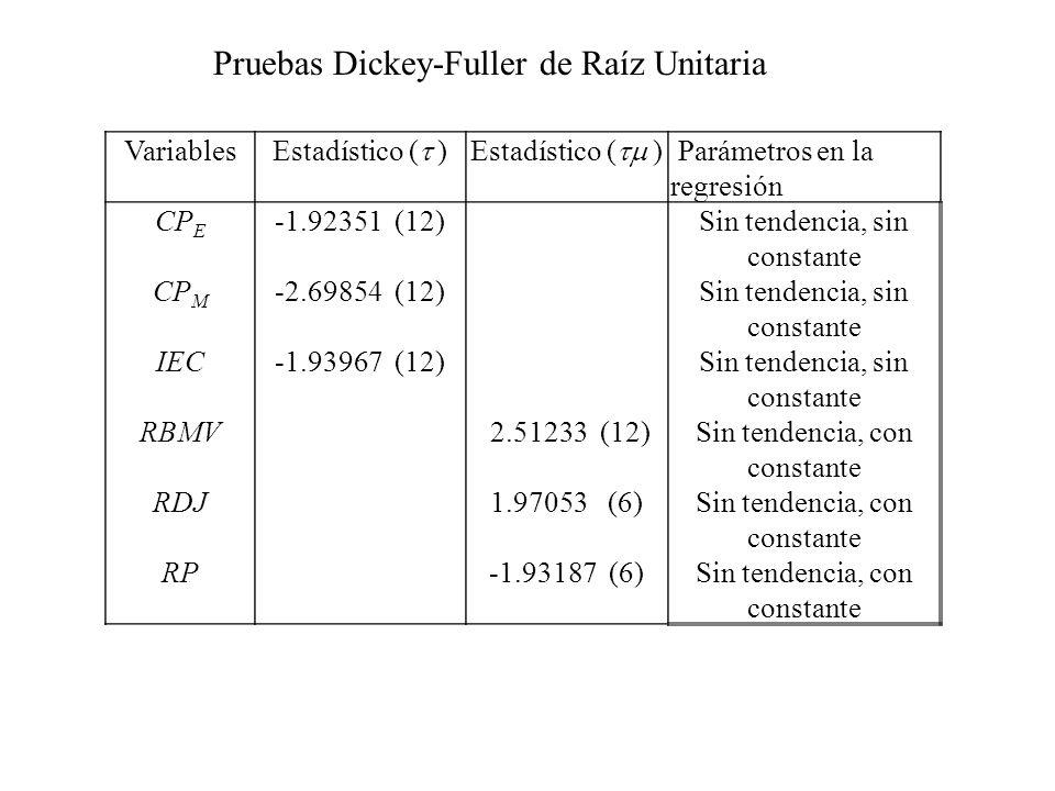 Variables Estadístico ( ) Parámetros en la regresión CP E -1.92351 (12)Sin tendencia, sin constante CP M -2.69854 (12)Sin tendencia, sin constante IEC