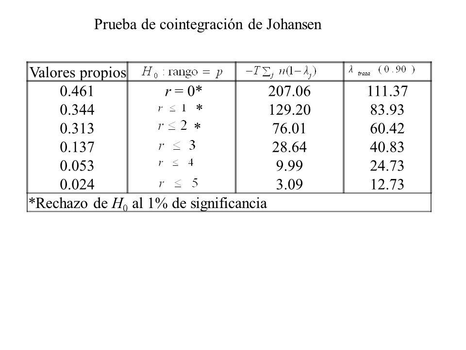 Valores propios 0.461 r = 0*207.06111.37 0.344 *129.2083.93 0.313 *76.0160.42 0.13728.6440.83 0.0539.9924.73 0.0243.0912.73 *Rechazo de H 0 al 1% de s