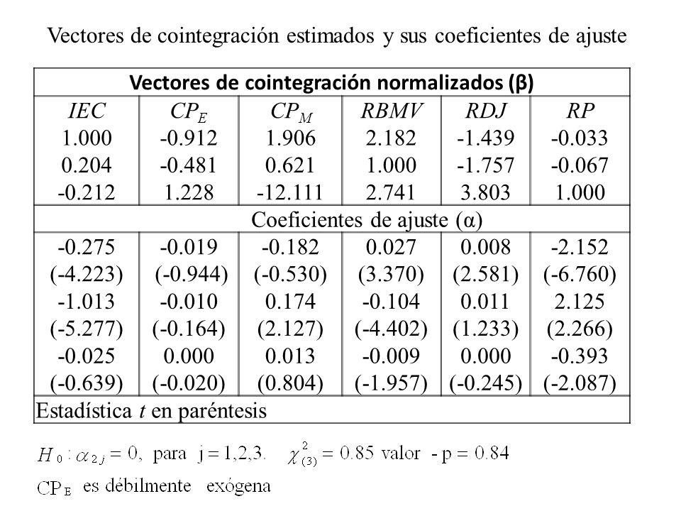 Vectores de cointegración normalizados (β) IECCP E CP M RBMVRDJRP 1.000-0.9121.9062.182-1.439-0.033 0.204-0.4810.6211.000-1.757-0.067 -0.2121.228-12.1