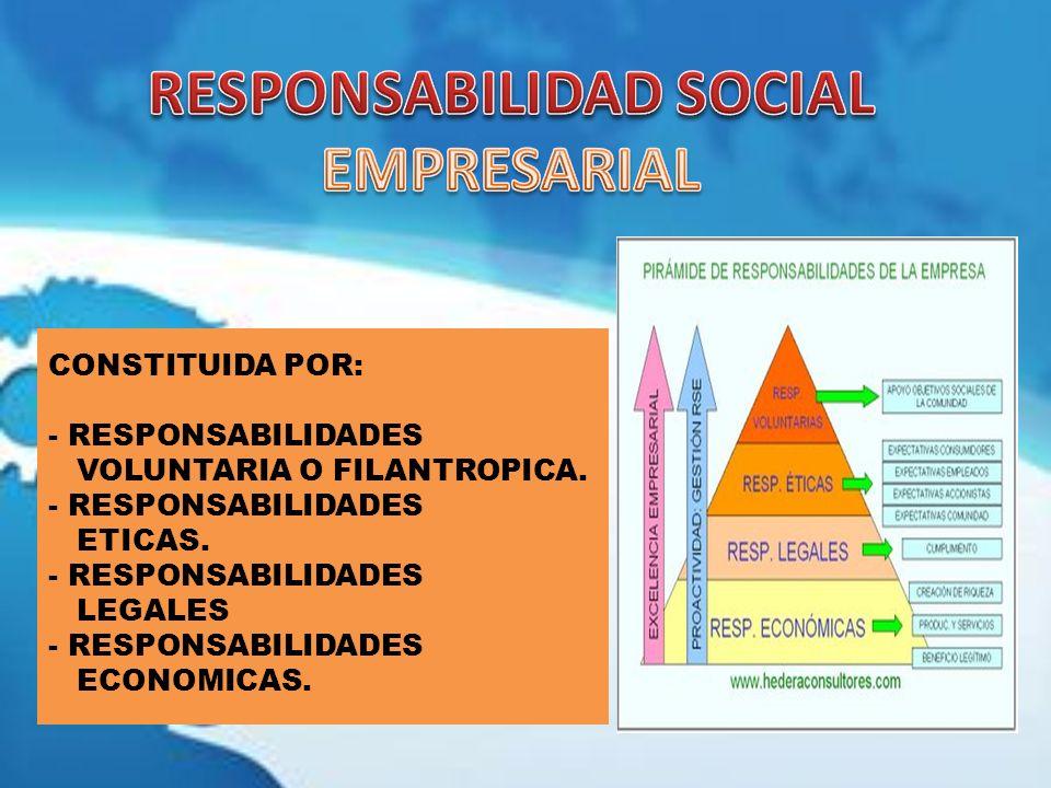 CONSTITUIDA POR: - RESPONSABILIDADES VOLUNTARIA O FILANTROPICA. - RESPONSABILIDADES ETICAS. - RESPONSABILIDADES LEGALES - RESPONSABILIDADES ECONOMICAS