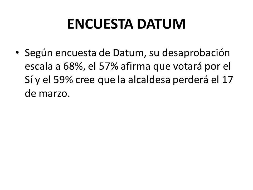 ENCUESTA DATUM Según encuesta de Datum, su desaprobación escala a 68%, el 57% afirma que votará por el Sí y el 59% cree que la alcaldesa perderá el 17 de marzo.