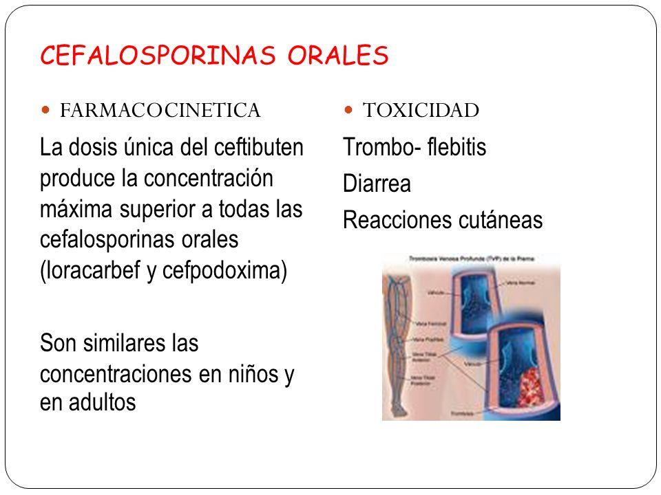 CEFALOSPORINAS ORALES FARMACOCINETICA La dosis única del ceftibuten produce la concentración máxima superior a todas las cefalosporinas orales (loraca