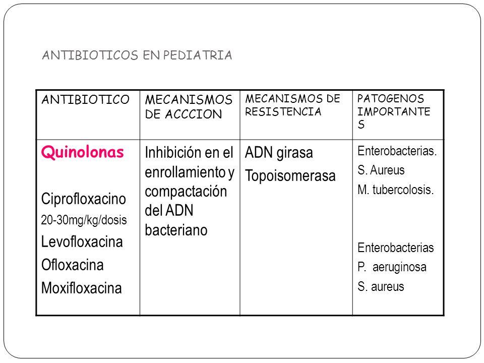 ANTIBIOTICOS EN PEDIATRIA ANTIBIOTICOMECANISMOS DE ACCCION MECANISMOS DE RESISTENCIA PATOGENOS IMPORTANTE S Quinolonas Ciprofloxacino 20-30mg/kg/dosis