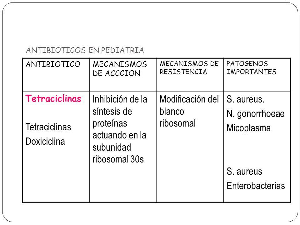 ANTIBIOTICOS EN PEDIATRIA ANTIBIOTICOMECANISMOS DE ACCCION MECANISMOS DE RESISTENCIA PATOGENOS IMPORTANTES Tetraciclinas Doxiciclina Inhibición de la