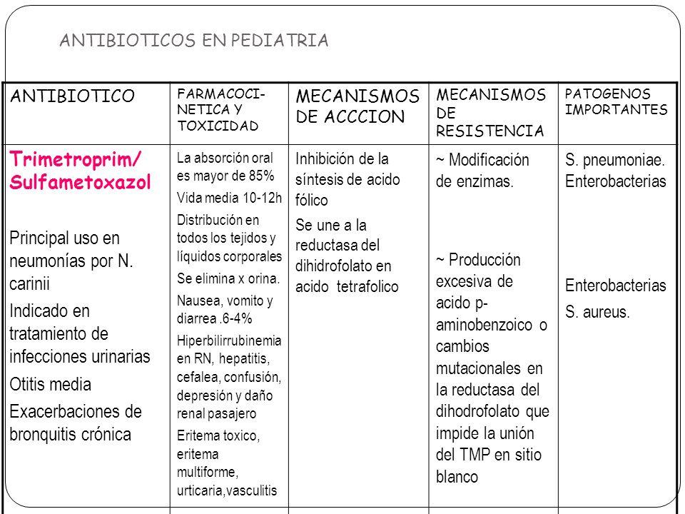 ANTIBIOTICOS EN PEDIATRIA ANTIBIOTICO FARMACOCI- NETICA Y TOXICIDAD MECANISMOS DE ACCCION MECANISMOS DE RESISTENCIA PATOGENOS IMPORTANTES Trimetroprim