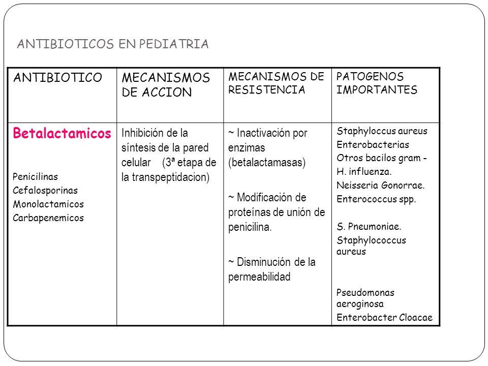 ANTIBIOTICOS EN PEDIATRIA ANTIBIOTICOMECANISMOS DE ACCION MECANISMOS DE RESISTENCIA PATOGENOS IMPORTANTES Betalactamicos Penicilinas Cefalosporinas Mo