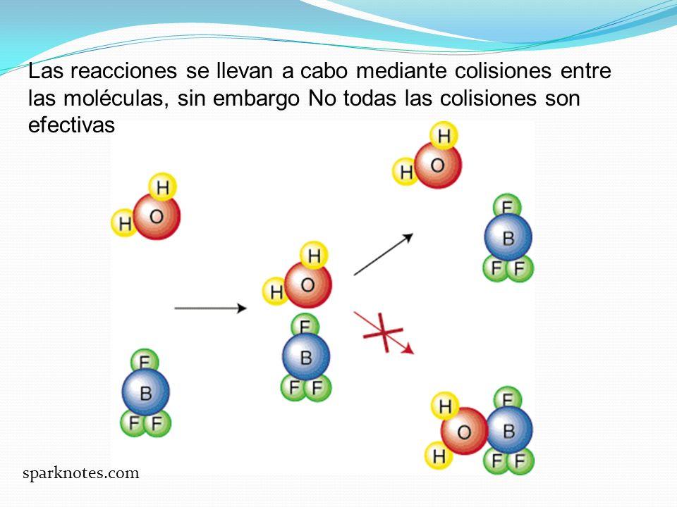 Las reacciones se llevan a cabo mediante colisiones entre las moléculas, sin embargo No todas las colisiones son efectivas sparknotes.com