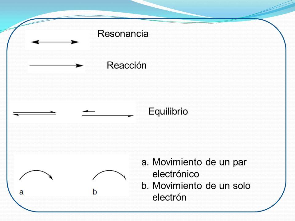 Eliminación acida De un alcohol Reacciones de eliminación Este tipo de reacciones constituyen el proceso inverso de las reacciones de adición y consisten en la pérdida de átomos, ó grupo de átomos de una molécula, con formación de enlaces múltiples o anillos.