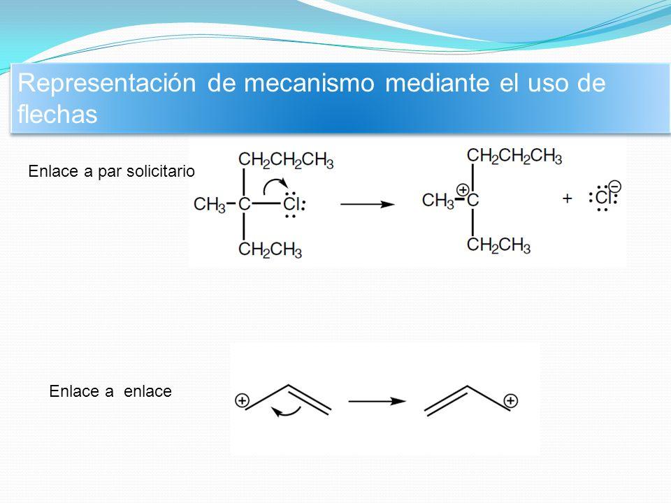 Efectos del disolvente en la reacción S N 1.