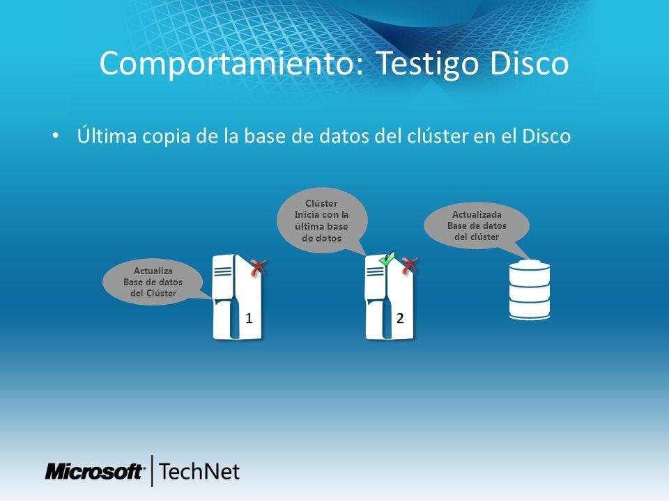 Comportamiento: Testigo Disco Última copia de la base de datos del clúster en el Disco Actualiza Base de datos del Clúster Actualizada Base de datos d