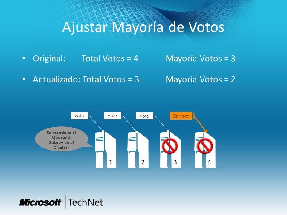 Ajustar Mayoría de Votos Original: Total Votos = 4 Mayoría Votos = 3 Actualizado: Total Votos = 3Mayoría Votos = 2 Sin Voto Voto Se mantiene el Quorum