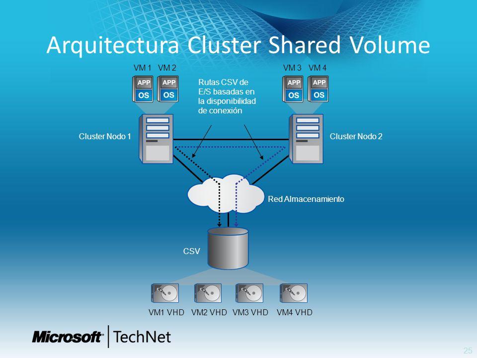 Arquitectura Cluster Shared Volume 25 Red Almacenamiento Cluster Nodo 2 VM 4VM 3 VM 1 VM 2 Cluster Nodo 1 CSV VM1 VHDVM2 VHDVM3 VHDVM4 VHD Rutas CSV d