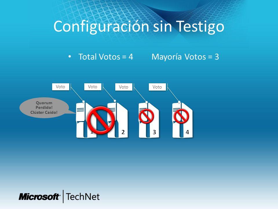 Configuración sin Testigo Total Votos = 4 Mayoría Votos = 3 Voto Quorum Perdido! Clúster Caído!