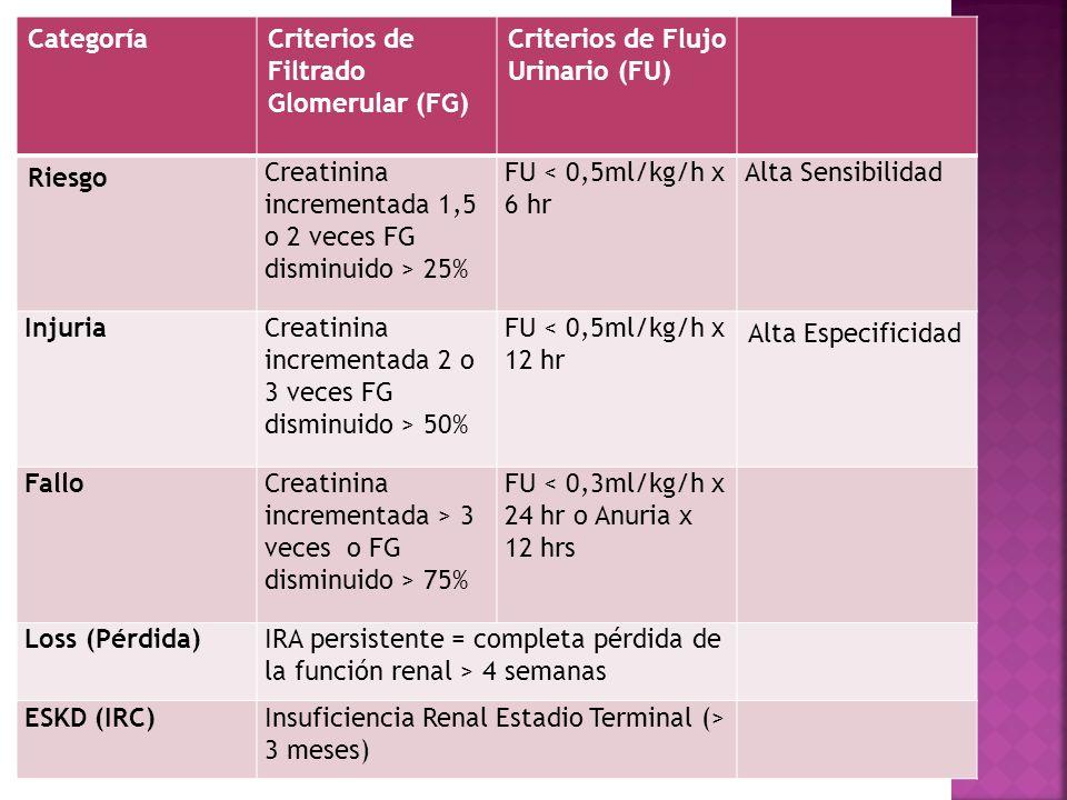 CategoríaCriterios de Filtrado Glomerular (FG) Criterios de Flujo Urinario (FU) Riesgo Creatinina incrementada 1,5 o 2 veces FG disminuido > 25% FU <