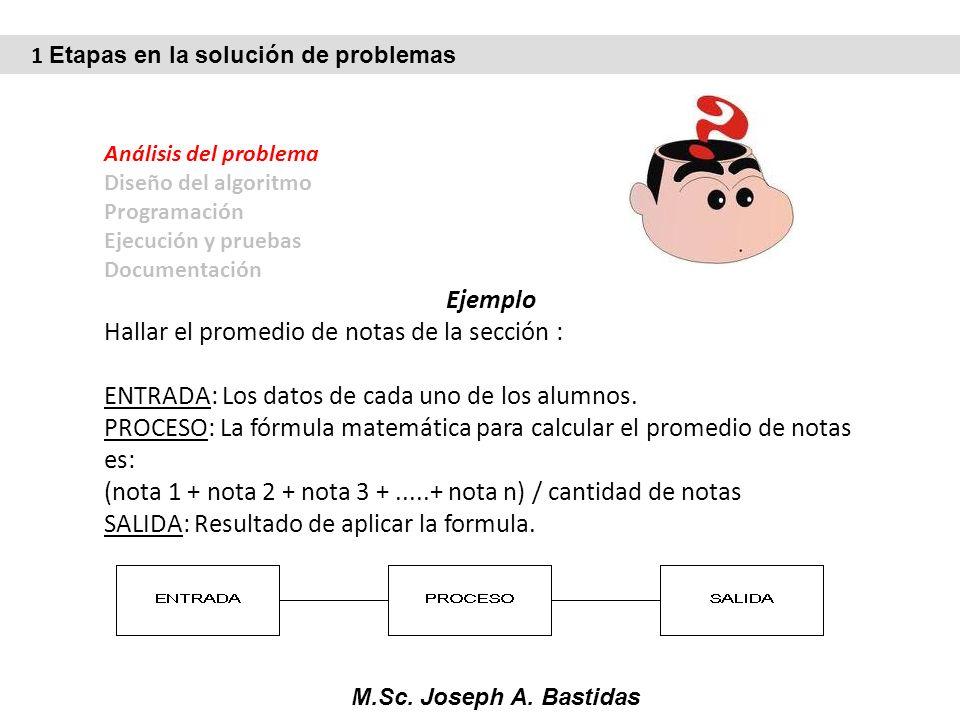 M.Sc. Joseph A. Bastidas Análisis del problema Diseño del algoritmo Programación Ejecución y pruebas Documentación Ejemplo Hallar el promedio de notas