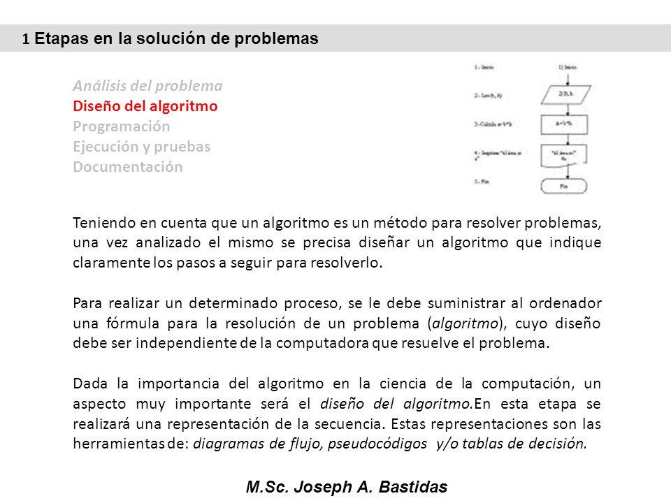 M.Sc. Joseph A. Bastidas Análisis del problema Diseño del algoritmo Programación Ejecución y pruebas Documentación Teniendo en cuenta que un algoritmo