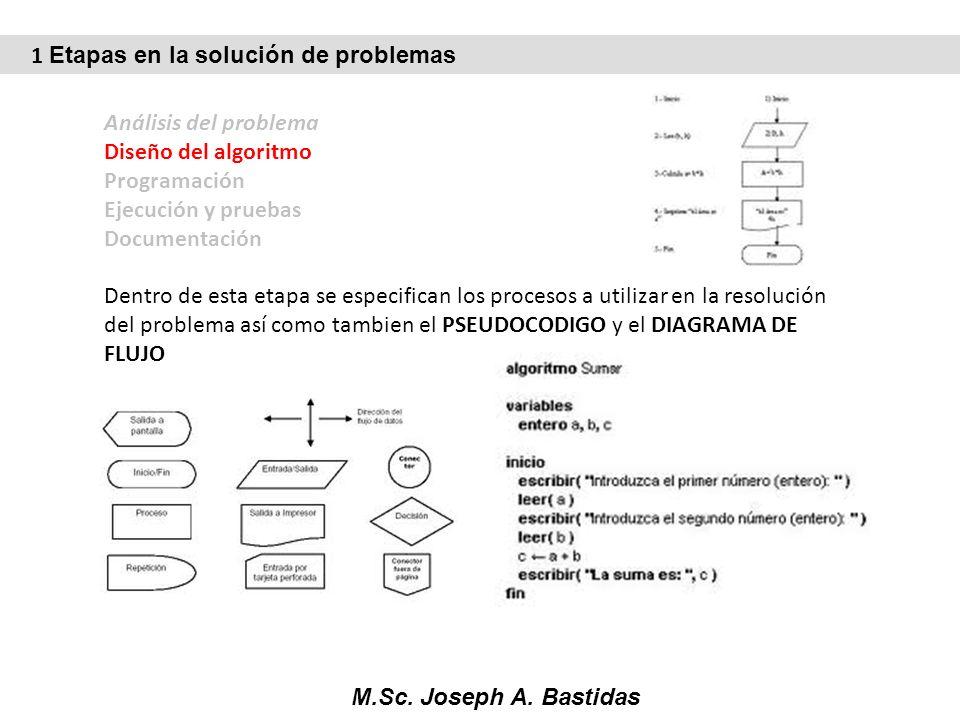 M.Sc. Joseph A. Bastidas 1 Etapas en la solución de problemas Análisis del problema Diseño del algoritmo Programación Ejecución y pruebas Documentació