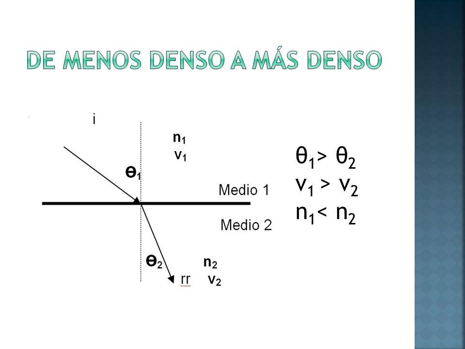 θ 1 > θ 2 v 1 > v 2 n 1 < n 2