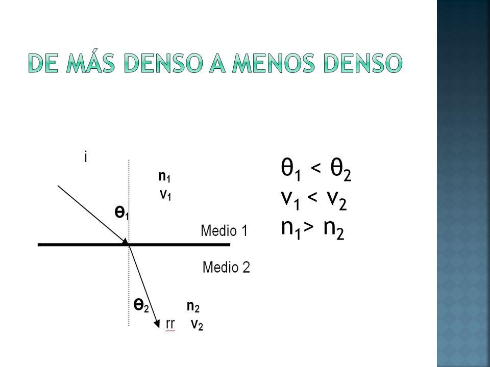 θ 1 < θ 2 v 1 n 2