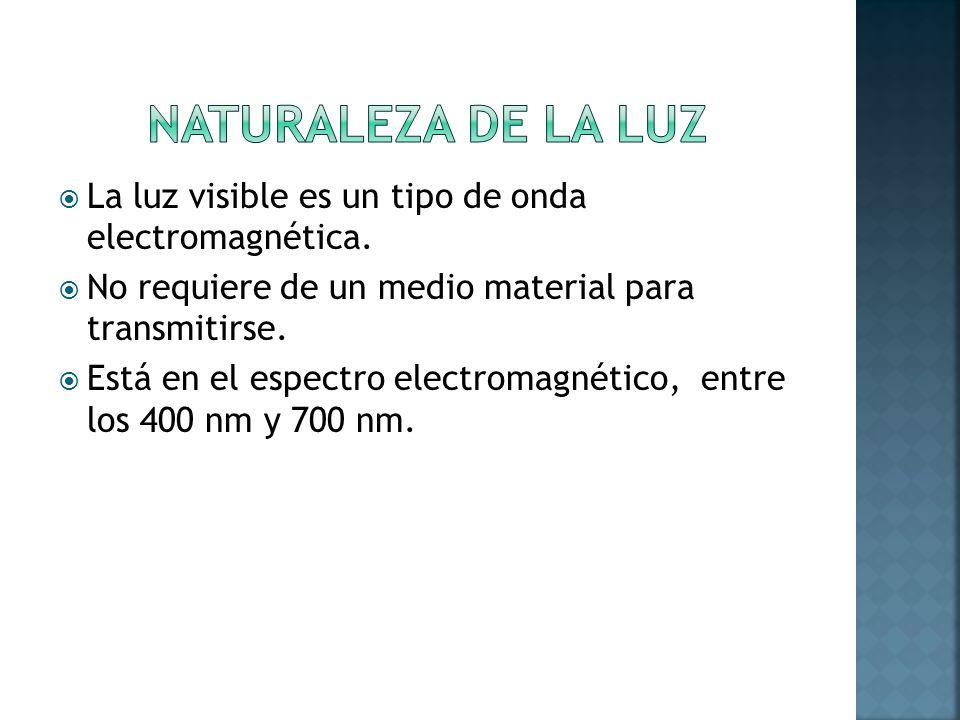 La luz visible es un tipo de onda electromagnética. No requiere de un medio material para transmitirse. Está en el espectro electromagnético, entre lo