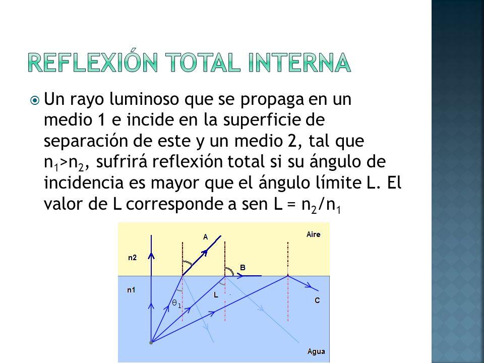 Un rayo luminoso que se propaga en un medio 1 e incide en la superficie de separación de este y un medio 2, tal que n 1 >n 2, sufrirá reflexión total