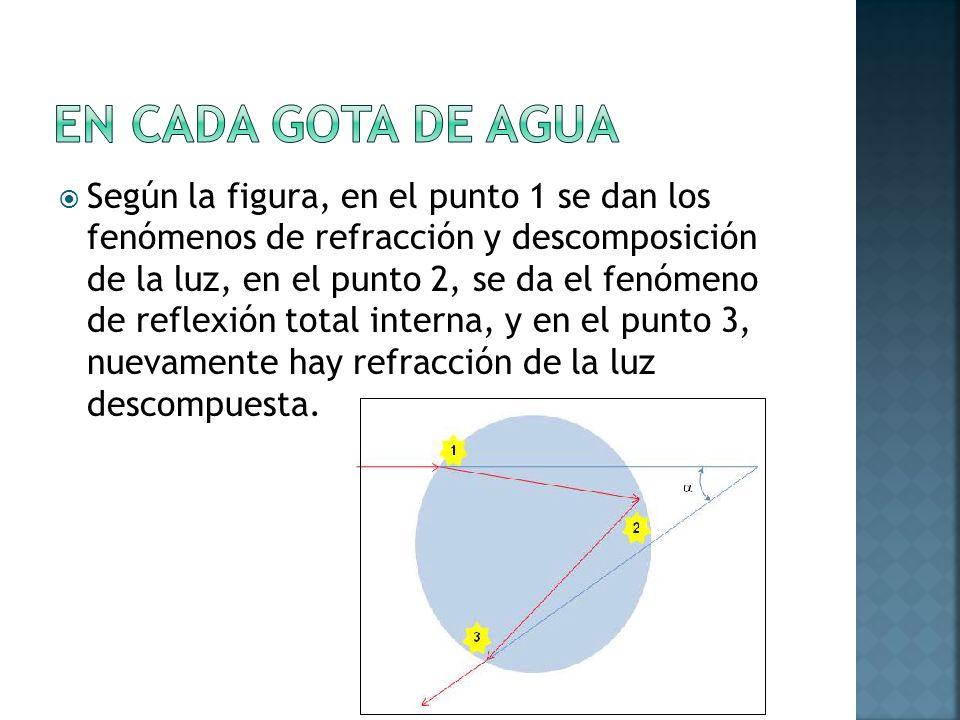 Según la figura, en el punto 1 se dan los fenómenos de refracción y descomposición de la luz, en el punto 2, se da el fenómeno de reflexión total inte