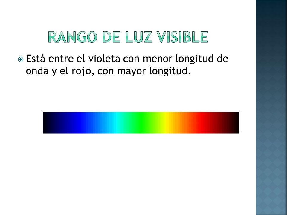 Está entre el violeta con menor longitud de onda y el rojo, con mayor longitud.
