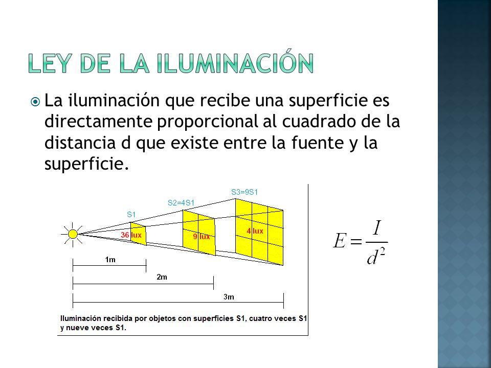 La iluminación que recibe una superficie es directamente proporcional al cuadrado de la distancia d que existe entre la fuente y la superficie.