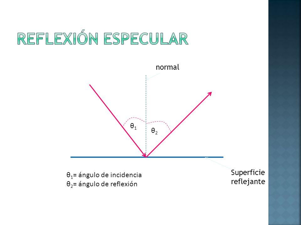 θ1θ1 θ2θ2 θ 1 = ángulo de incidencia θ 2 = ángulo de reflexión normal Superficie reflejante