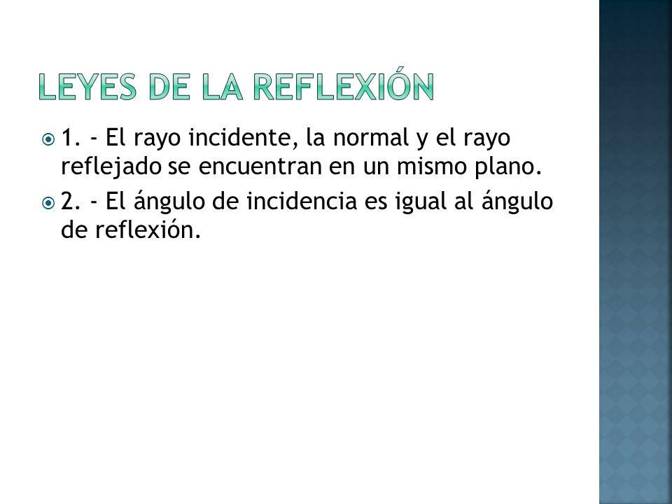 1. - El rayo incidente, la normal y el rayo reflejado se encuentran en un mismo plano. 2. - El ángulo de incidencia es igual al ángulo de reflexión.