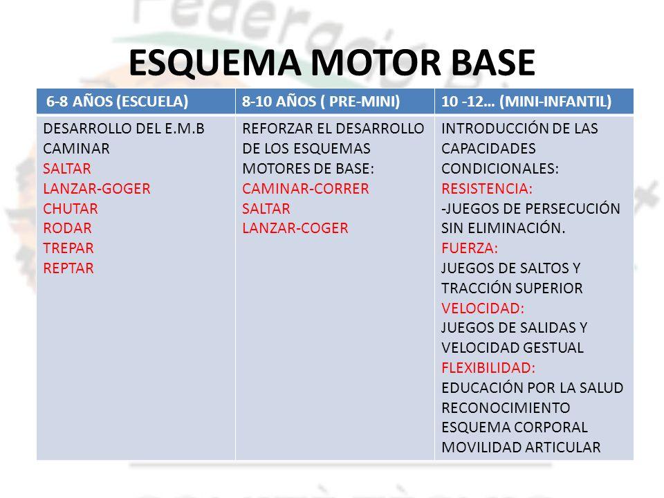 ESQUEMA MOTOR BASE 6-8 AÑOS (ESCUELA)8-10 AÑOS ( PRE-MINI)10 -12… (MINI-INFANTIL) DESARROLLO DEL E.M.B CAMINAR SALTAR LANZAR-GOGER CHUTAR RODAR TREPAR