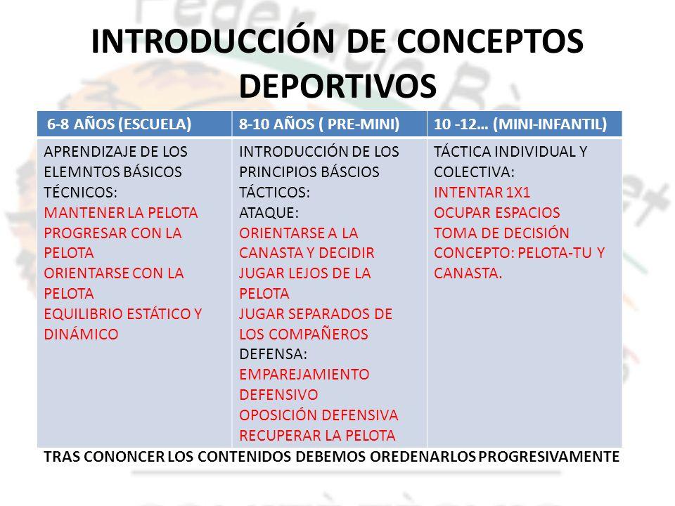 INTRODUCCIÓN DE CONCEPTOS DEPORTIVOS 6-8 AÑOS (ESCUELA)8-10 AÑOS ( PRE-MINI)10 -12… (MINI-INFANTIL) APRENDIZAJE DE LOS ELEMNTOS BÁSICOS TÉCNICOS: MANT