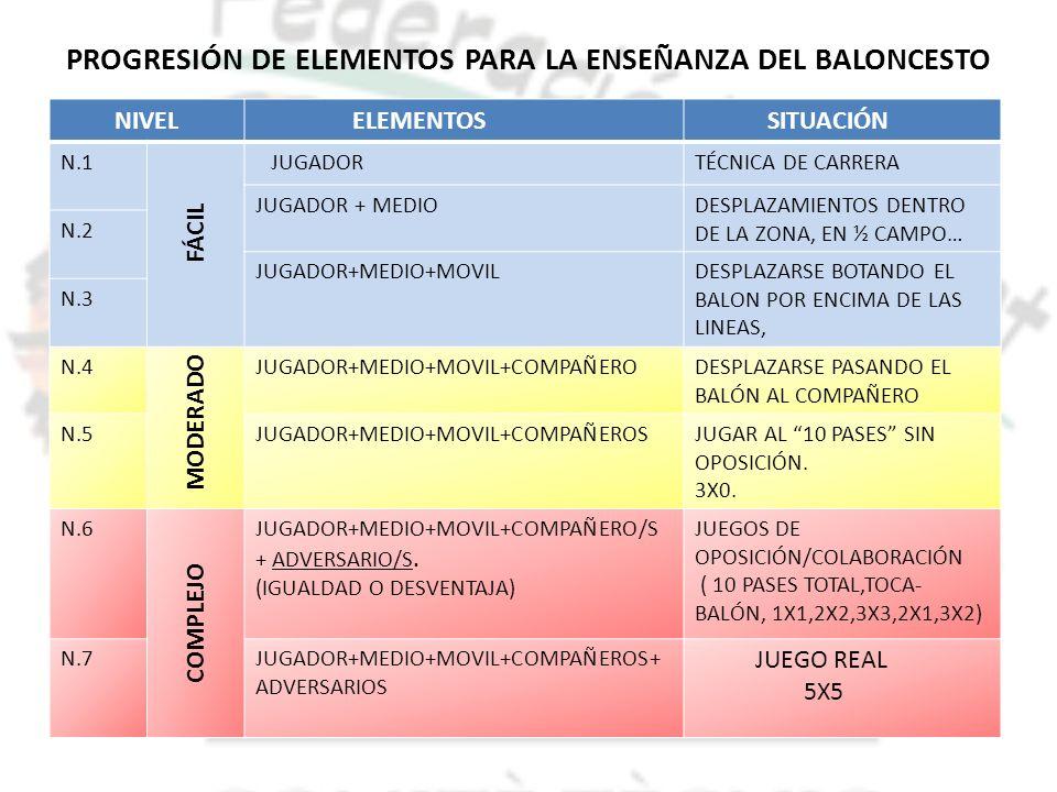 PROGRESIÓN DE ELEMENTOS PARA LA ENSEÑANZA DEL BALONCESTO NIVEL ELEMENTOS SITUACIÓN N.1 FÁCIL JUGADORTÉCNICA DE CARRERA JUGADOR + MEDIODESPLAZAMIENTOS