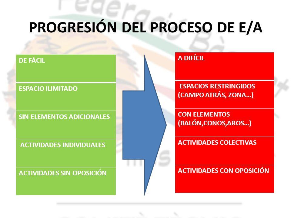 PROGRESIÓN DEL PROCESO DE E/A DE FÁCIL ESPACIO ILIMITADO SIN ELEMENTOS ADICIONALES ACTIVIDADES INDIVIDUALES ACTIVIDADES SIN OPOSICIÓN A DIFÍCIL ESPACI