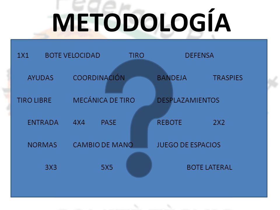 METODOLOGÍA 1X1BOTE VELOCIDADTIRODEFENSA AYUDASCOORDINACIÓNBANDEJATRASPIES TIRO LIBREMECÁNICA DE TIRODESPLAZAMIENTOS ENTRADA4X4PASEREBOTE2X2 NORMASCAM