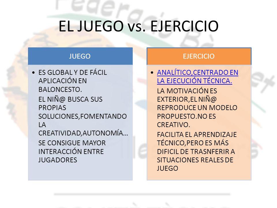 EL JUEGO vs. EJERCICIO JUEGO ES GLOBAL Y DE FÁCIL APLICACIÓN EN BALONCESTO. EL NIÑ@ BUSCA SUS PROPIAS SOLUCIONES,FOMENTANDO LA CREATIVIDAD,AUTONOMÍA…