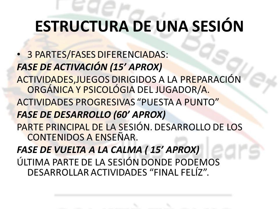 ESTRUCTURA DE UNA SESIÓN 3 PARTES/FASES DIFERENCIADAS: FASE DE ACTIVACIÓN (15 APROX) ACTIVIDADES,JUEGOS DIRIGIDOS A LA PREPARACIÓN ORGÁNICA Y PSICOLÓG