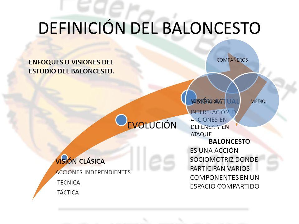 DEFINICIÓN DEL BALONCESTO VISIÓN CLÁSICA ACCIONES INDEPENDIENTES -TECNICA -TÁCTICA EVOLUCIÓN VISIÓN ACTUAL INTERELACIÓN DE ACCIONES EN DEFENSA Y EN AT
