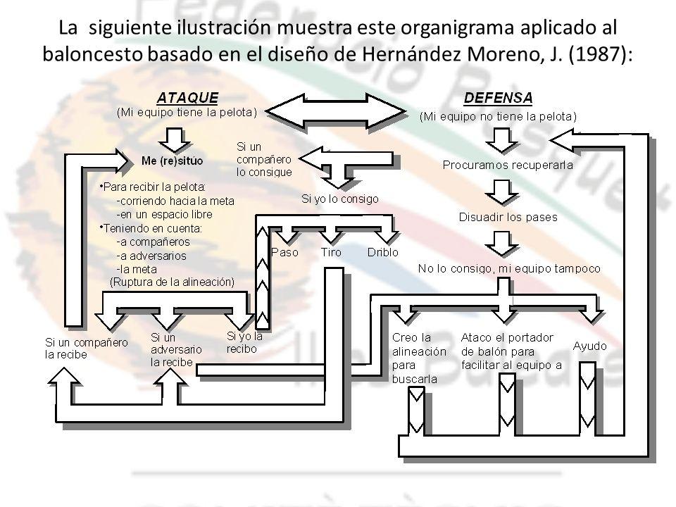 La siguiente ilustración muestra este organigrama aplicado al baloncesto basado en el diseño de Hernández Moreno, J. (1987):