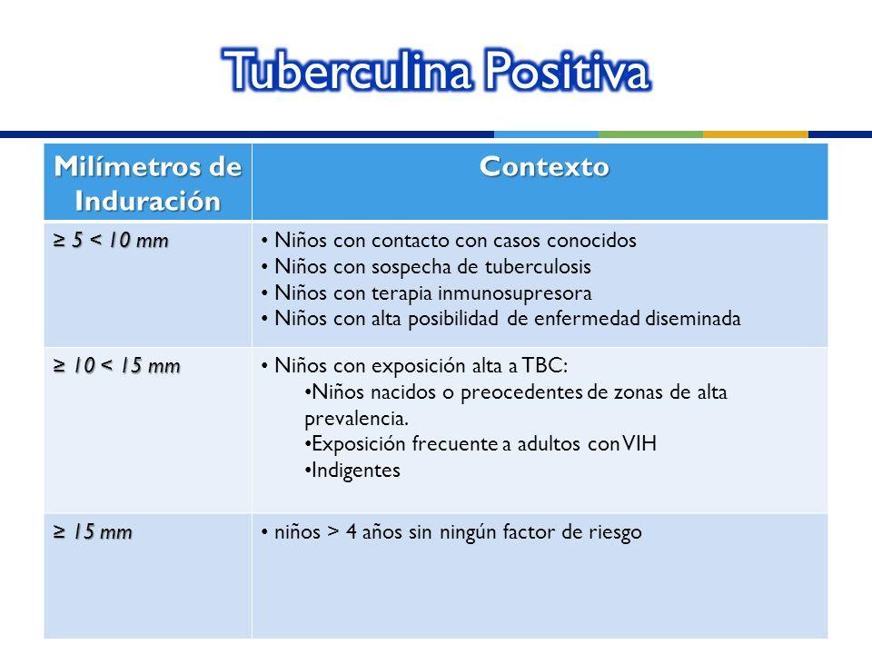 Milímetros de Induración Contexto Contexto 5 < 10 mm 5 < 10 mm Niños con contacto con casos conocidos Niños con sospecha de tuberculosis Niños con ter