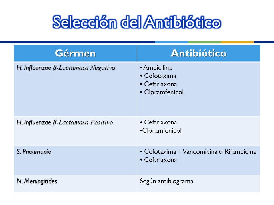 GérmenAntibiótico H. Influenzae β-Lactamasa Negativo Ampicilina Cefotaxima Ceftriaxona Cloramfenicol H. Influenzae β-Lactamasa Positivo Ceftriaxona Cl