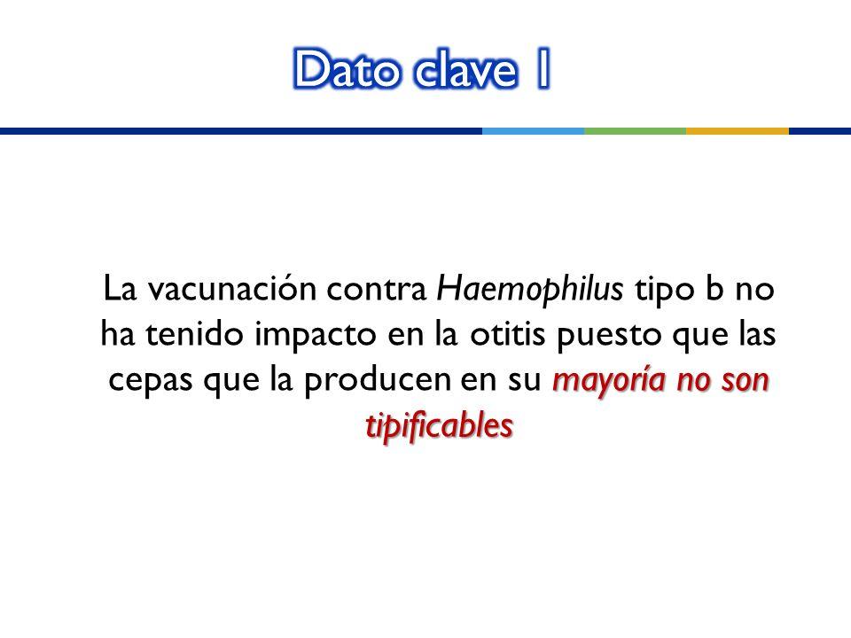 mayoría no son tipificables La vacunación contra Haemophilus tipo b no ha tenido impacto en la otitis puesto que las cepas que la producen en su mayor
