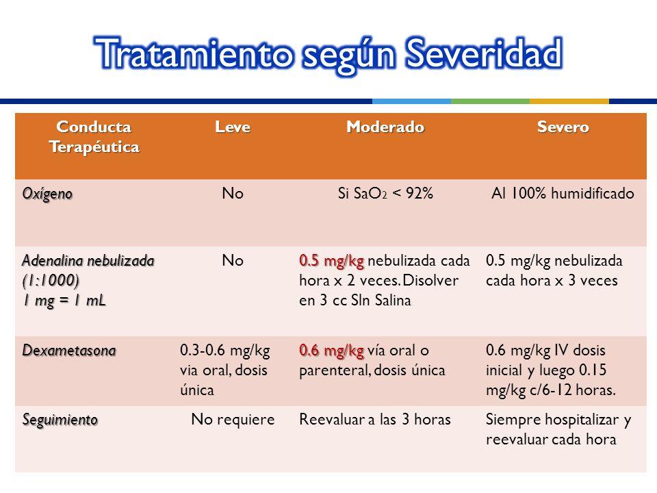 Conducta Terapéutica LeveModeradoSeveroOxígenoNoSi SaO 2 < 92%Al 100% humidificado Adenalina nebulizada (1:1000) 1 mg = 1 mL No 0.5 mg/kg 0.5 mg/kg ne