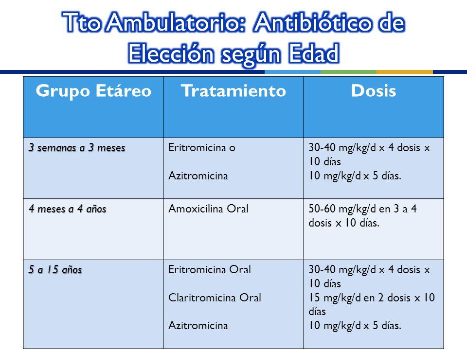 Grupo EtáreoTratamientoDosis 3 semanas a 3 meses Eritromicina o Azitromicina 30-40 mg/kg/d x 4 dosis x 10 días 10 mg/kg/d x 5 días. 4 meses a 4 años A