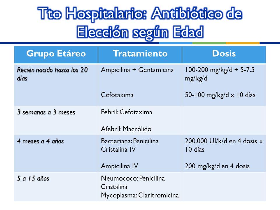 Grupo EtáreoTratamientoDosis Recién nacido hasta los 20 días Ampicilina + Gentamicina Cefotaxima 100-200 mg/kg/d + 5-7.5 mg/kg/d 50-100 mg/kg/d x 10 d