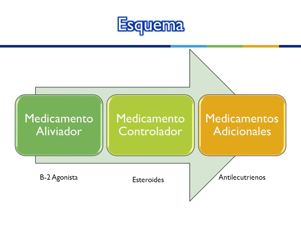 Medicamento Aliviador Medicamento Controlador Medicamentos Adicionales B-2 Agonista Esteroides Antilecutrienos