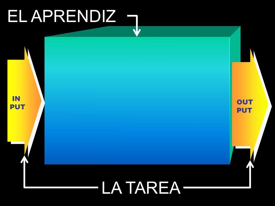 I N P U T C ontenido G rado de estructuración M odalidad de presentación N ivel de complejidad N ivel de abstracción E strategias requeridas...